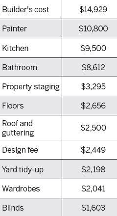 Property Renovation Profit: Project Budget