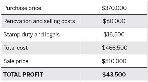Property Renovation Profit: The Numbers